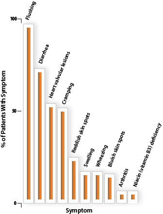 Graph comparing carcinoid syndrome symptoms and frequency